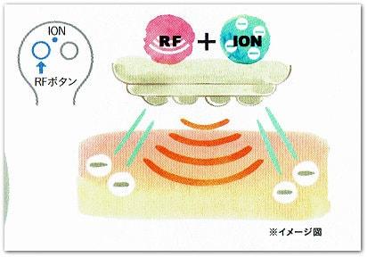 ラジオ波とイオン導入イメージ図