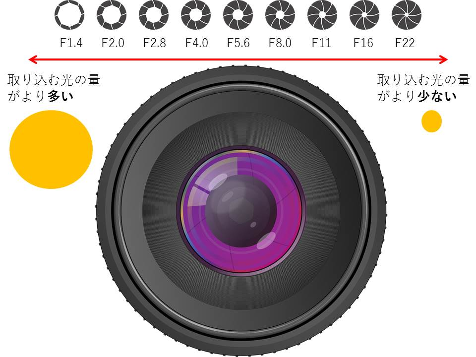 カメラの絞りのイメージ図