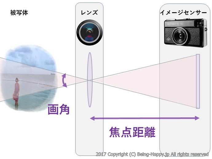 焦点距離ー望遠イメージ図