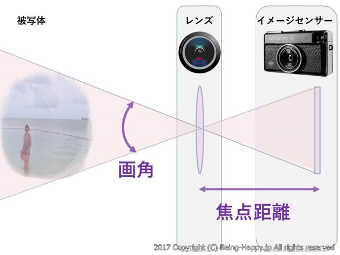 焦点距離ー広角イメージ図
