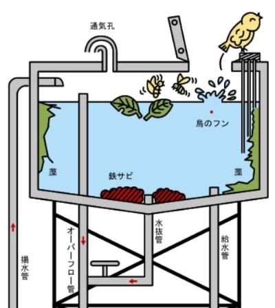 沼津市の貯水間管理の指導