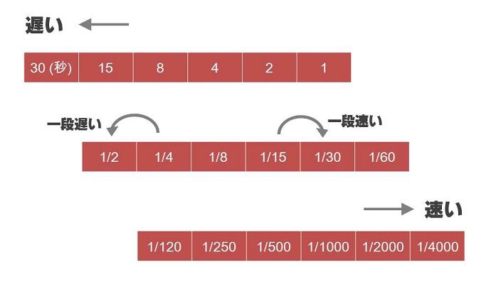 シャッタースピードの変化の図