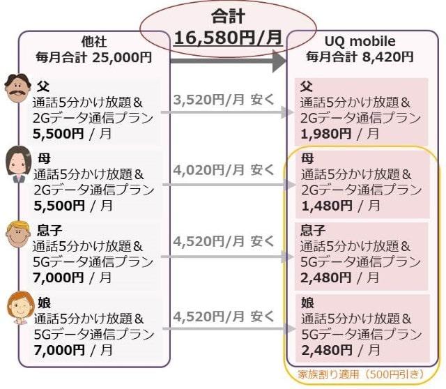 他社とUQモバイルの価格の比較例
