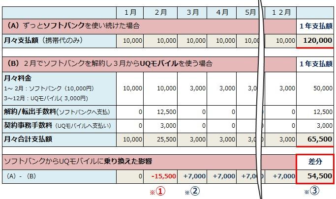 キャリアで月1万円、MVNOで月3,000円とし、2月に契約変更で解約手数料を払うとどうなるかのシュミレーション表