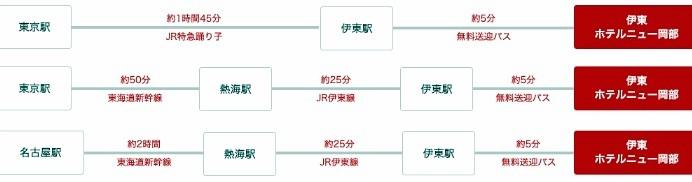 伊東ホテルニュー岡部 電車アクセス