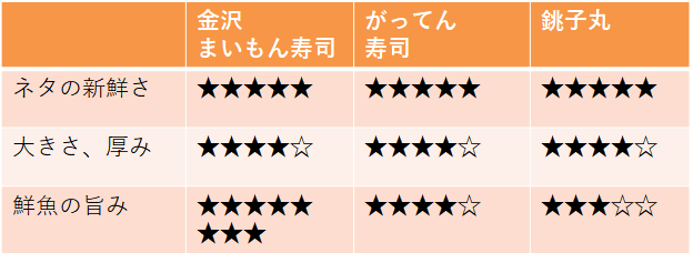 金沢まいもん、がってん寿司、銚子丸の寿司ネタのクオリティ比較表
