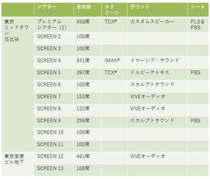 採用サウンドシステム、スクリーン、シートの表