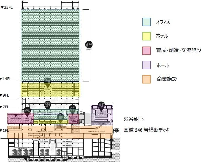 渋谷ストリームのフロア構成(全体)