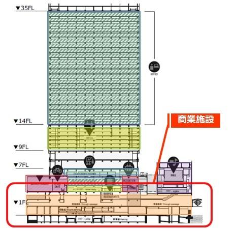 渋谷ストリームのフロア構成(商業施設)