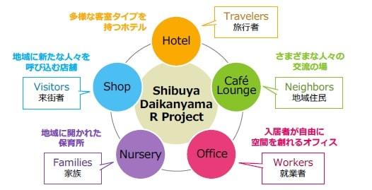 渋谷ブリッジの役割