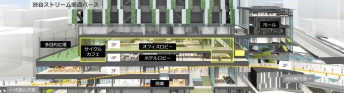 渋谷ストリームのオフィスエリア