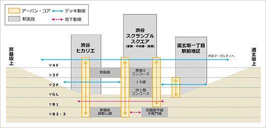 渋谷プロジェクト 駅構内動線の改良