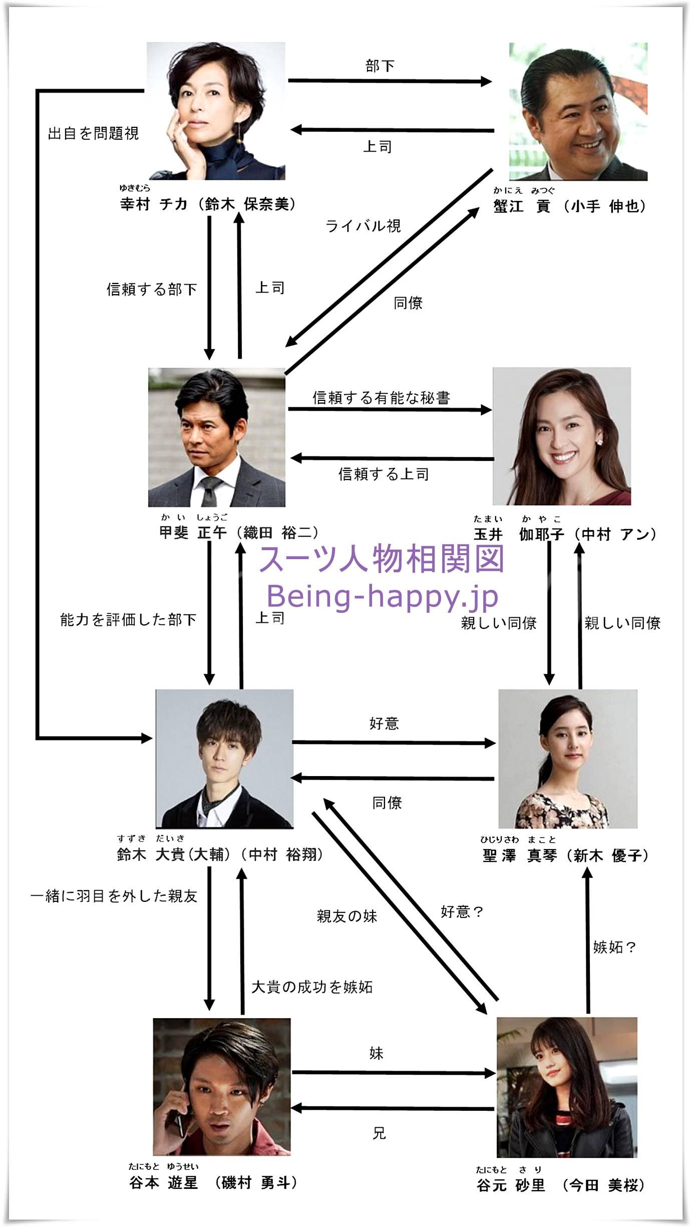 日本版「スーツ/SUITS」人物相関図