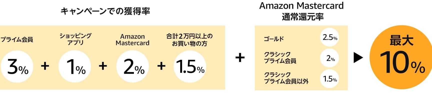 amazonポイントアップキャンペーンの還元率の図