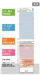 渋谷スクランブルスクエア 施設構成イメージ