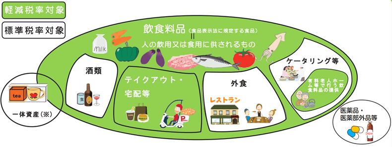 軽減税率の対象となる飲食料品の範囲(出典:国税庁)(クリックで拡大)