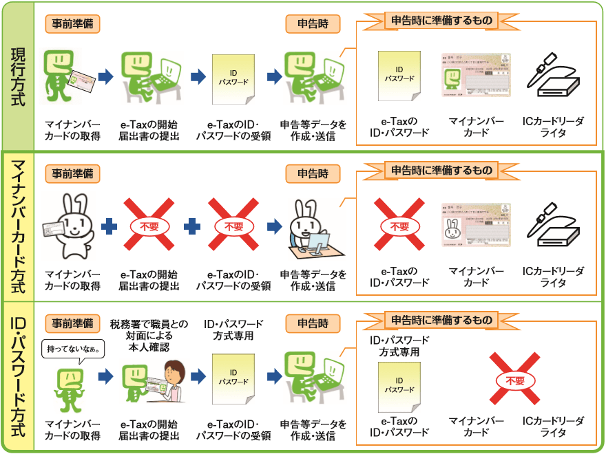 e-tax利用簡便化イメージ