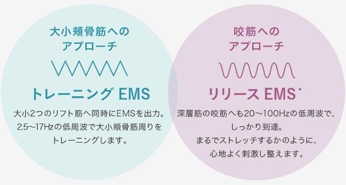 メディリフトのEMSの仕組み