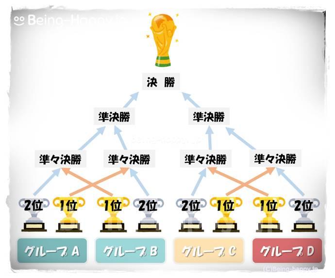ワールドカップトーナメントイメージ