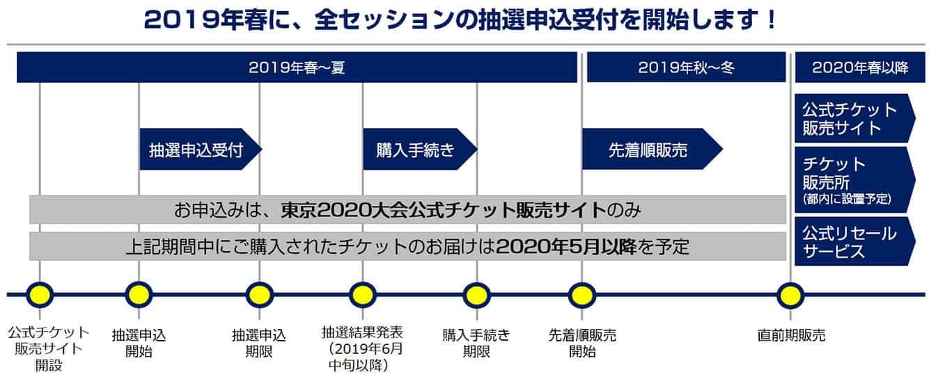 東京2020大会公式チケット販売スケジュール