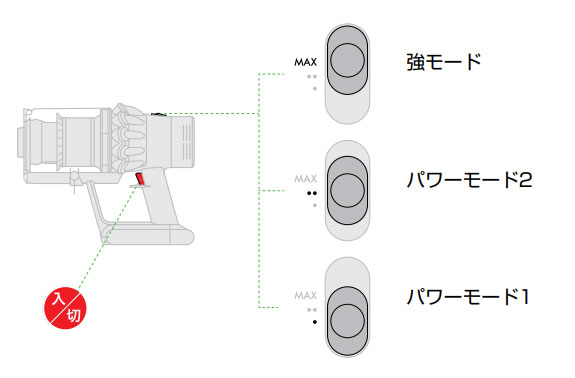 Dyson V10の3つの動作モード
