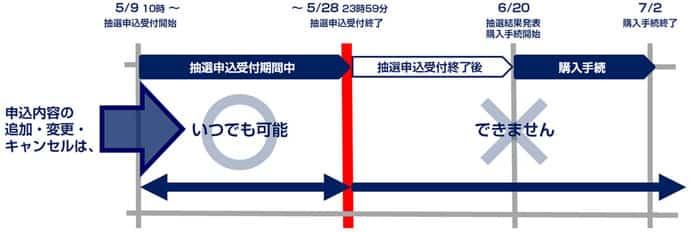 東京オリンピックチケット キャンセルスケジュール