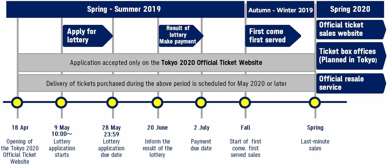 Tokyo 2020 Olympic schedule