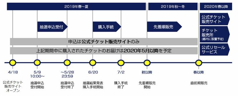 東京オリンピックチケット販売スケジュール更新版