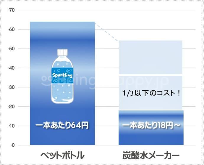 炭酸水メーカーは1/3の値段で炭酸水を作れる