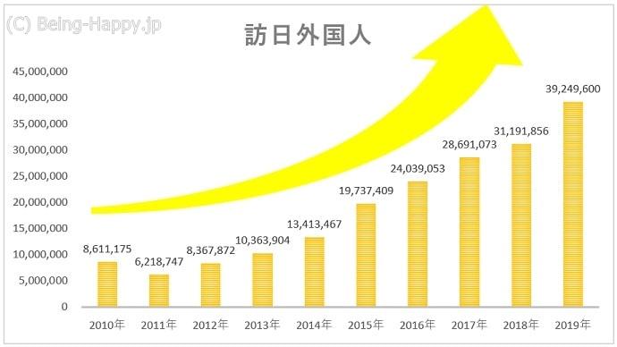 訪日外国人の推移を表したグラフ(2010~2019年)