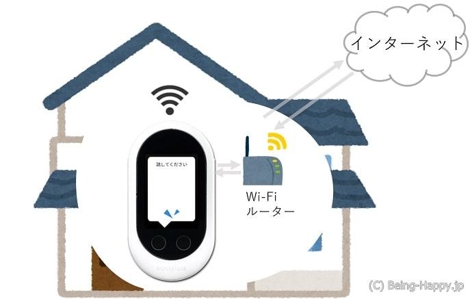 Wi-Fi環境での音声翻訳機