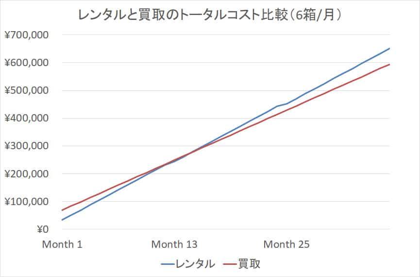 レンタルと買取のトータルコスト比較(6箱/月)