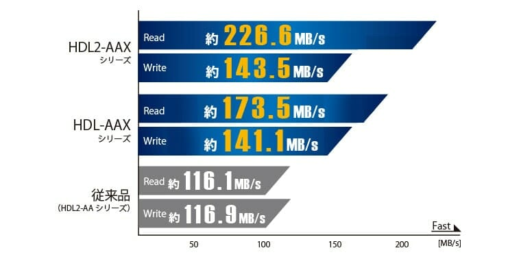 HDL-AAXシリーズの転送速度