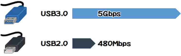 USB3.0とUSB2.0の転送速度の違い